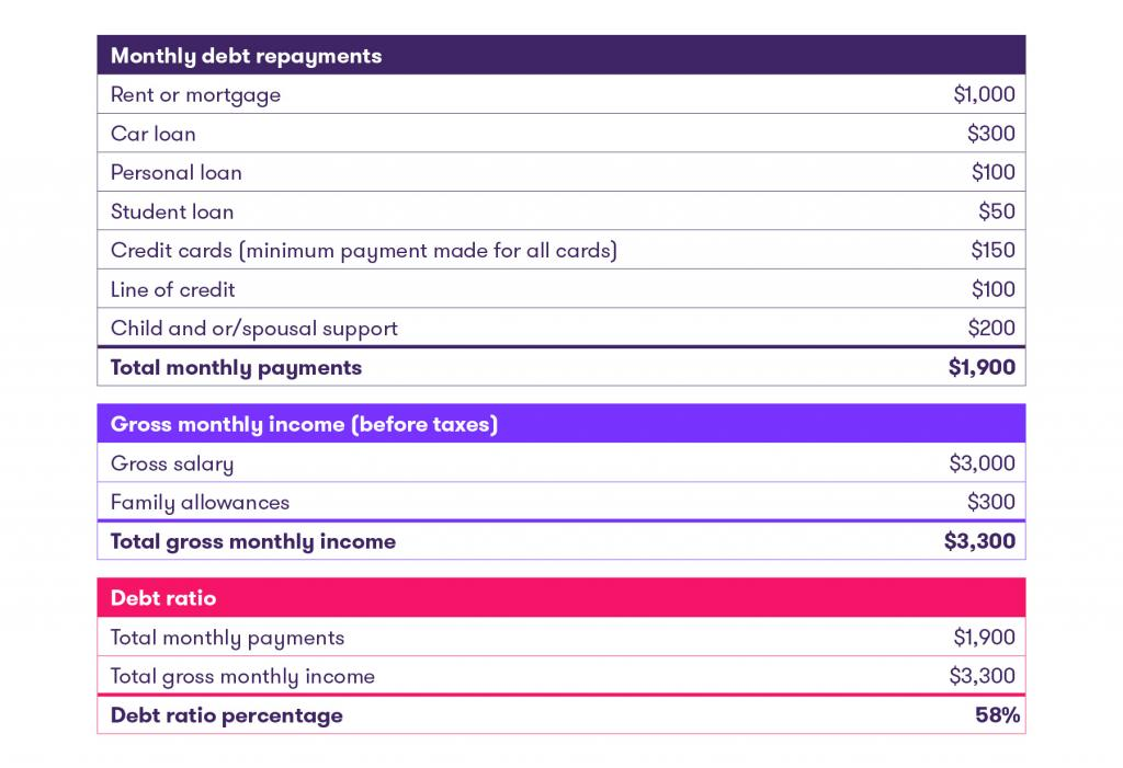 What is the debt ratio?
